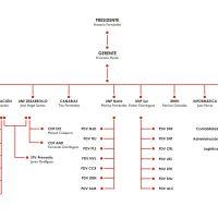 Los cambios en nuestra estructura, modifican el organigrama de la empresa